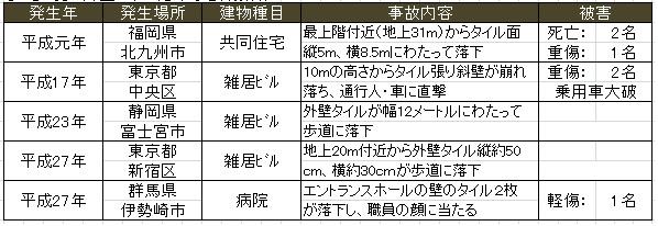 有澤レポート表